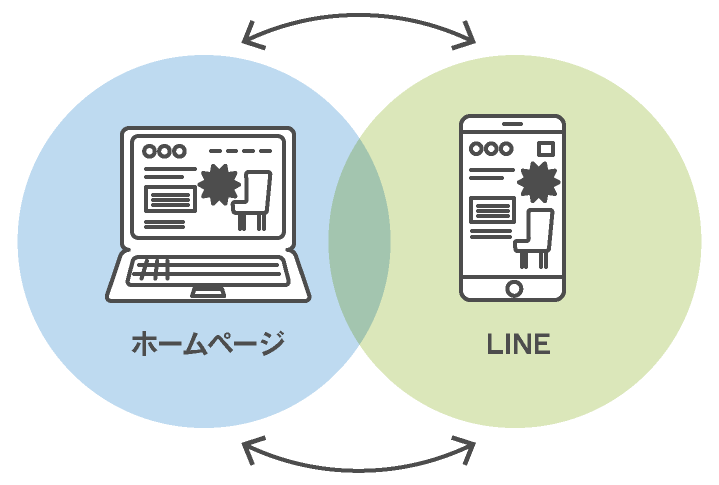 ホームページとLINEの連動